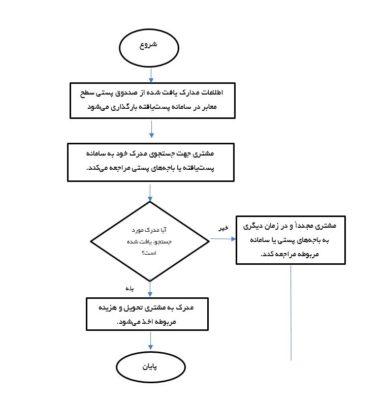 معرفی سامانه پستیافته (Postyafteh): سامانه مدارک پیداشده کشور
